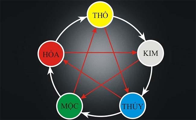 Ngũ hành bao gồm 5 yếu tố, đó là Kim - Mộc - Thủy - Hỏa - Thổ