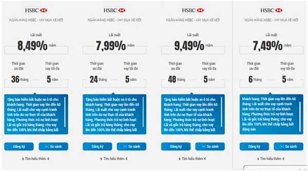 Lợi ích ưu đãi từ lãi suất khi vay mua xe tại HSBC