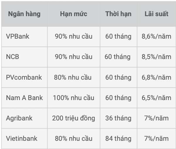 Bảng lãi suất trung hạn và dài hạn một số ngân hàng hiện nay.